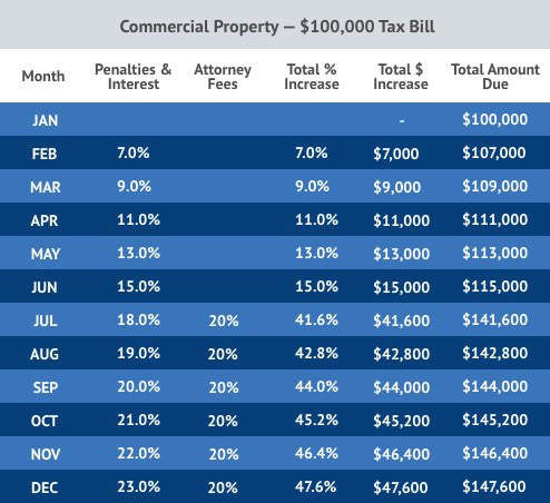 Texas Commerical Property Tax Penalty Chart By Month