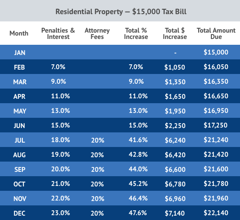 Texas Residential Property Tax Penalty Chart By Month